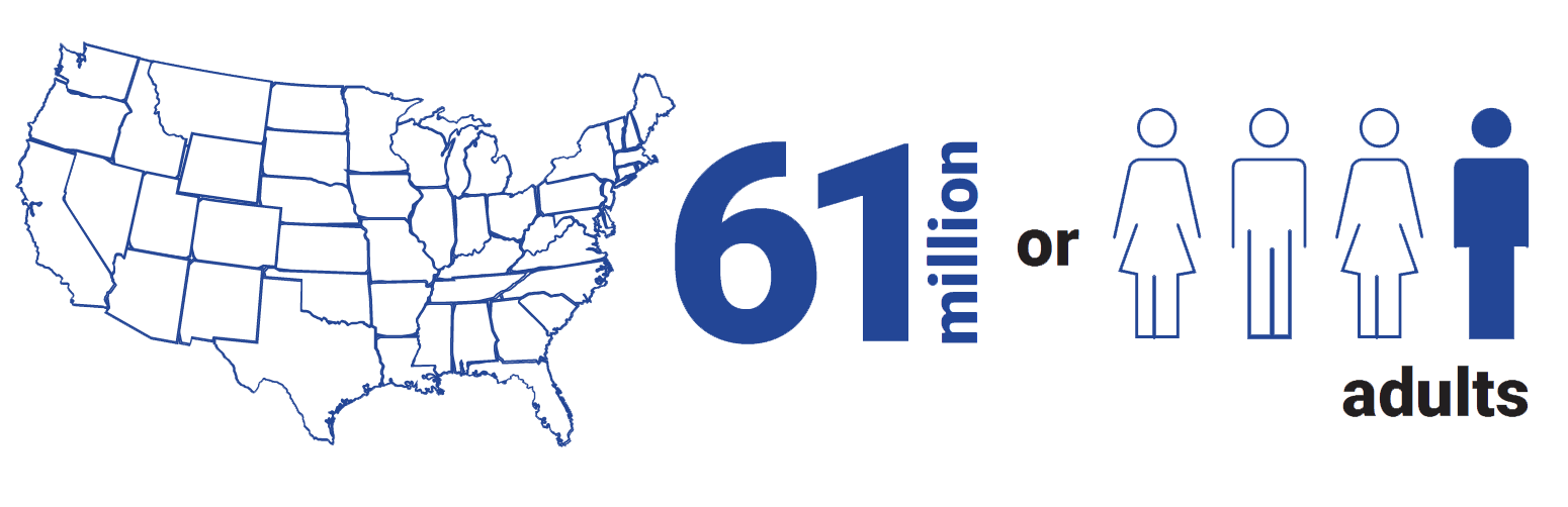 infographic showing a map of the United States and the number 61 million with a graphic of 1 person highlighted among 4